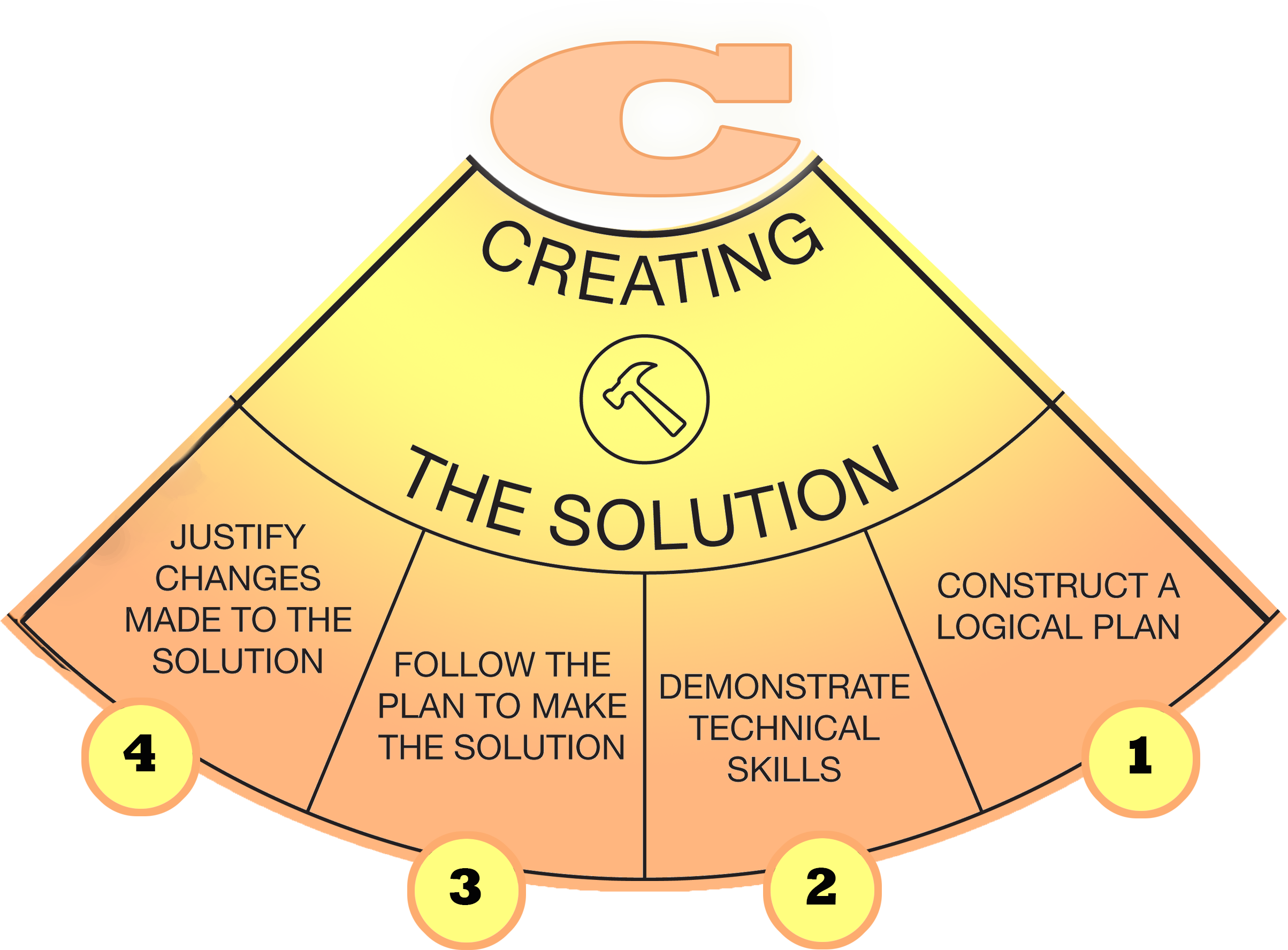creating_the_solution-1