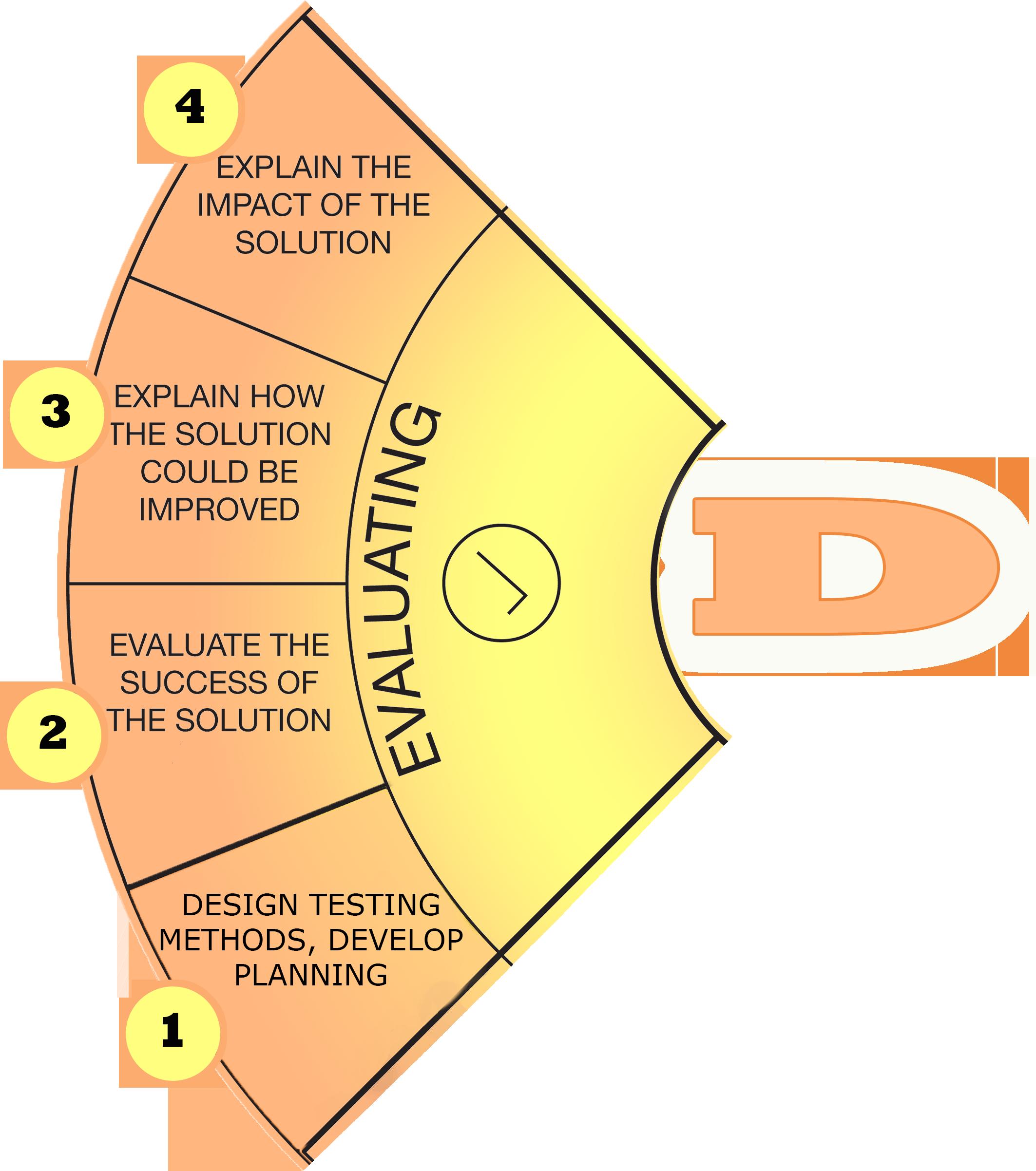 evaluating-1