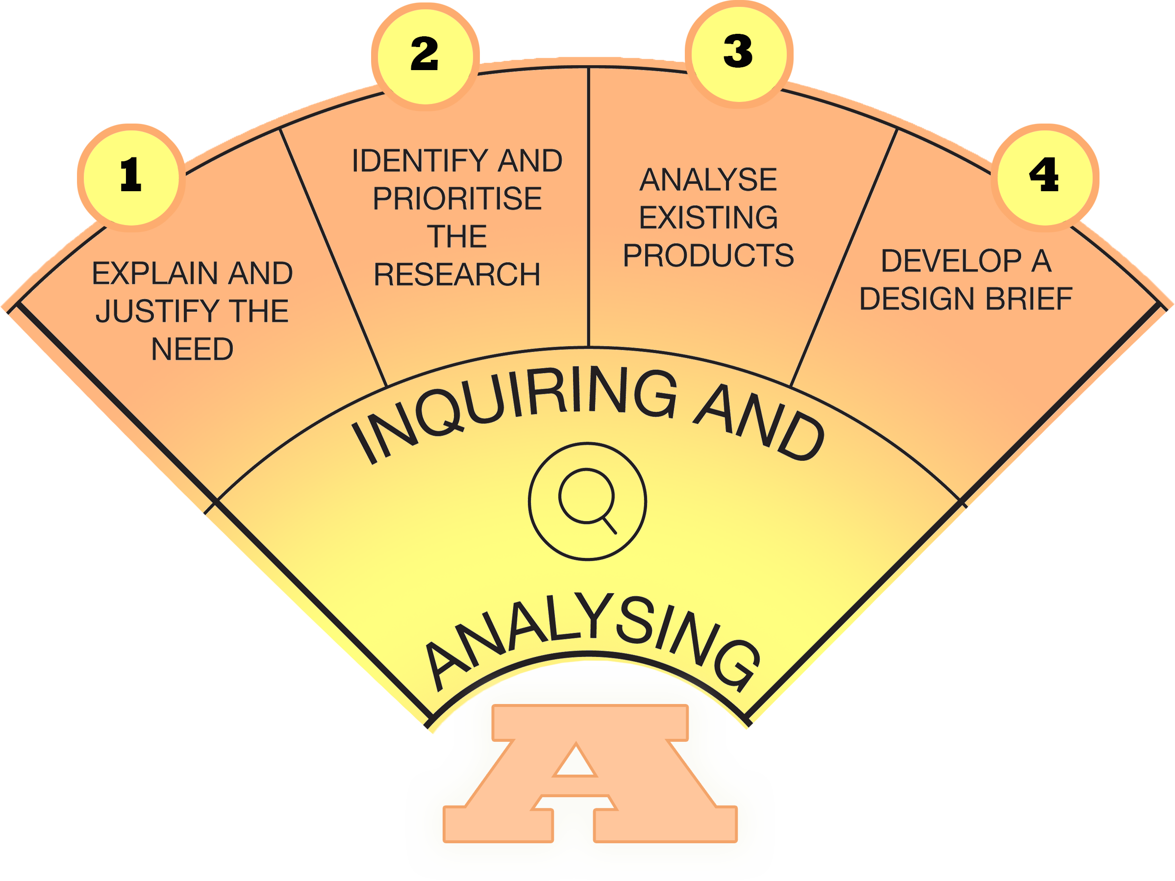 inquiring_and_analysing